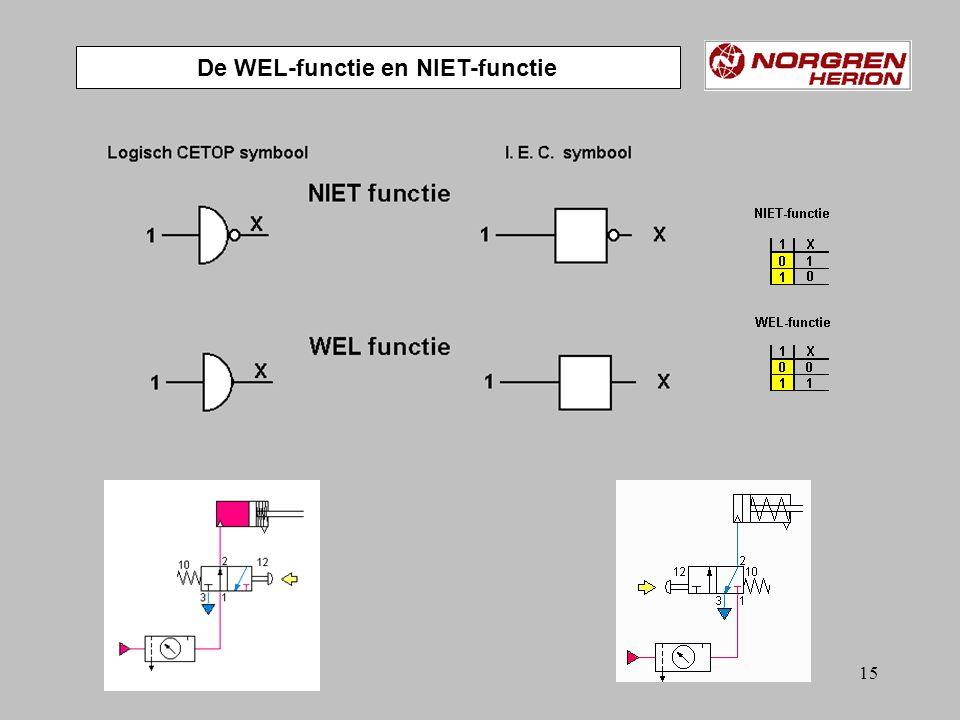 De WEL-functie en NIET-functie