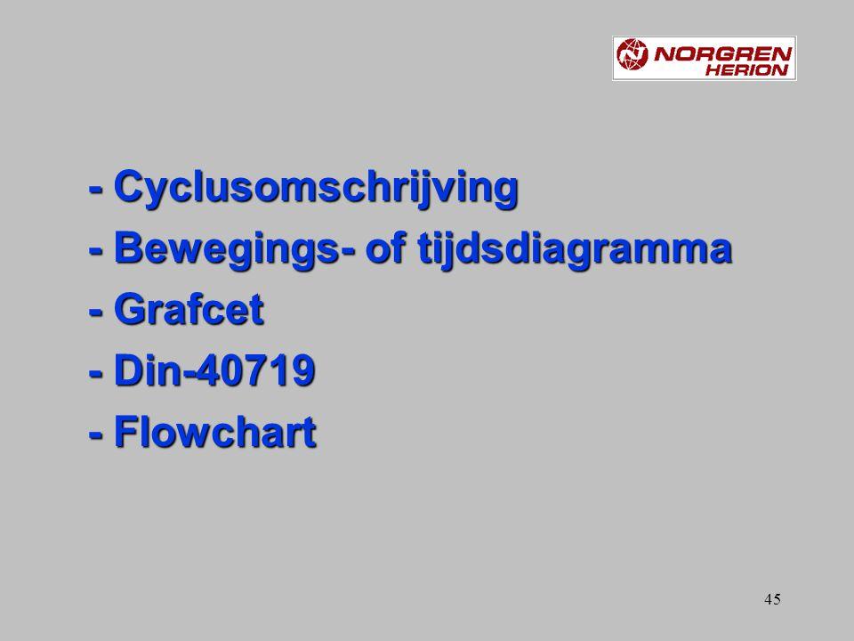 - Cyclusomschrijving - Bewegings- of tijdsdiagramma - Grafcet - Din-40719 - Flowchart