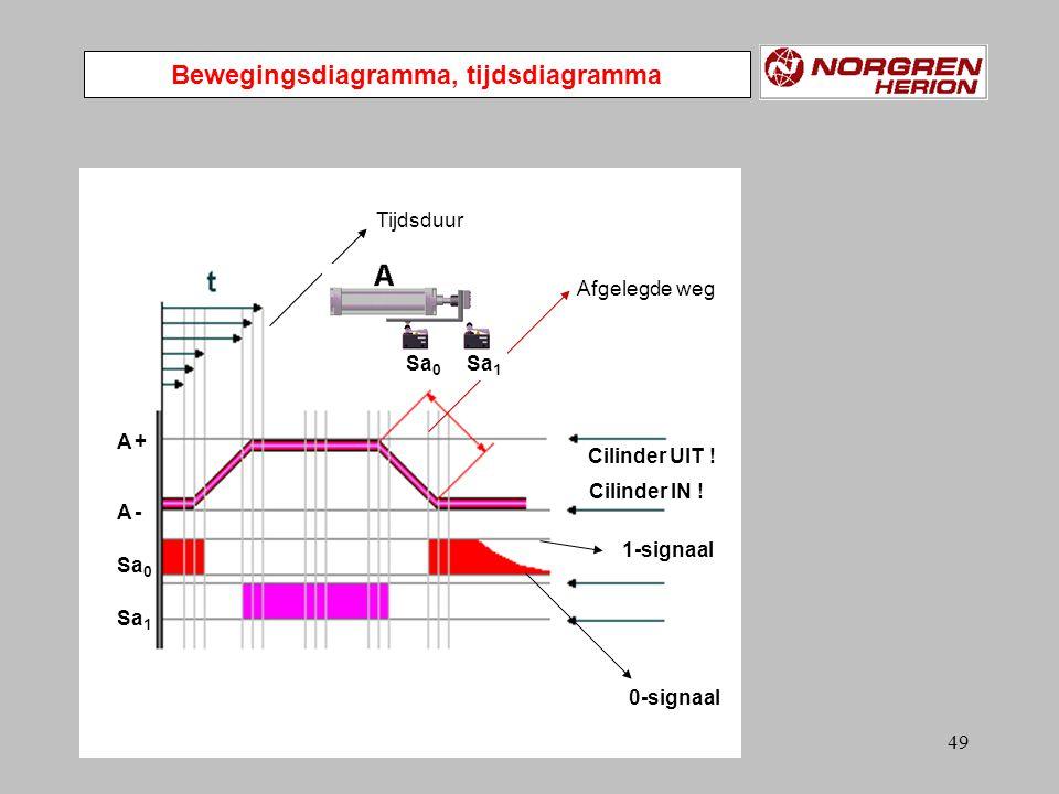 Bewegingsdiagramma, tijdsdiagramma