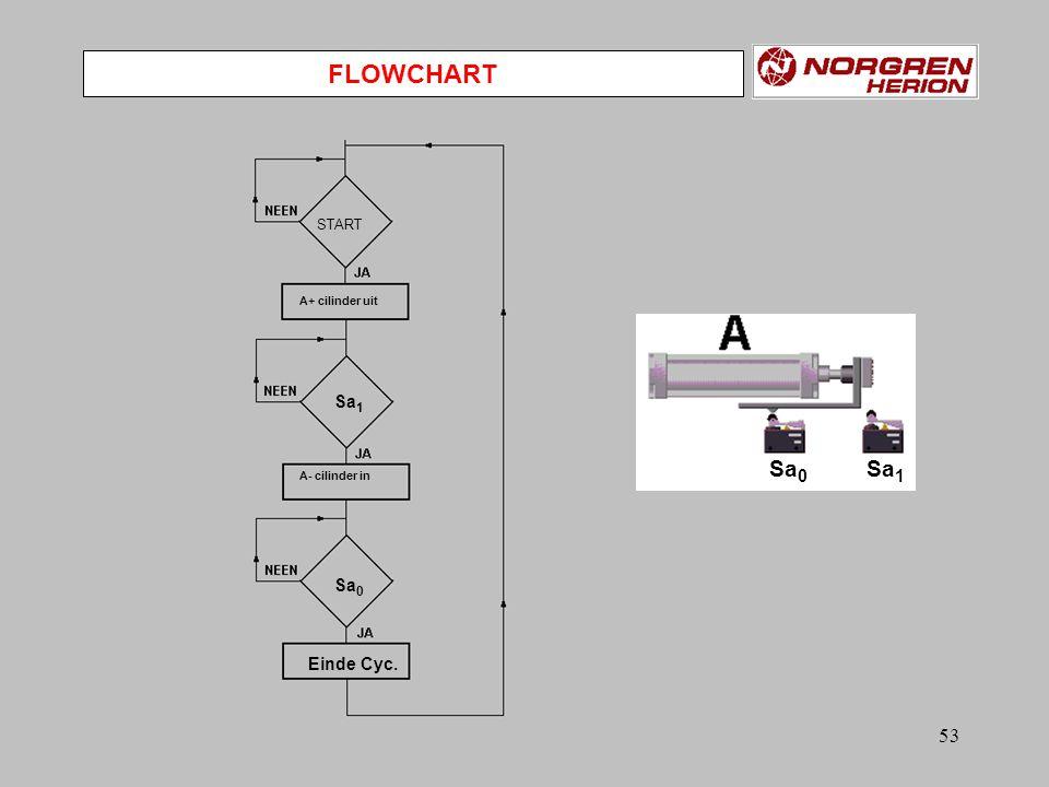 FLOWCHART Sa0 Sa1 Sa1 Sa0 Einde Cyc. START A+ cilinder uit