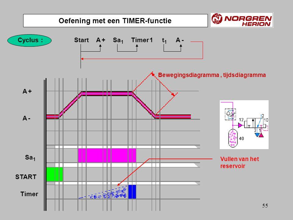 Bewegingsdiagramma , tijdsdiagramma Oefening met een TIMER-functie