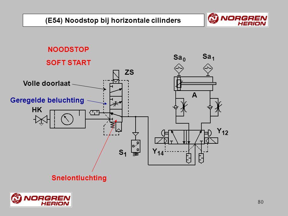 (E54) Noodstop bij horizontale cilinders