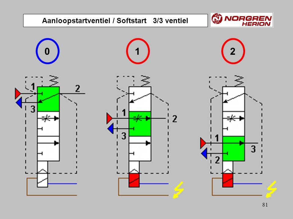 Aanloopstartventiel / Softstart 3/3 ventiel