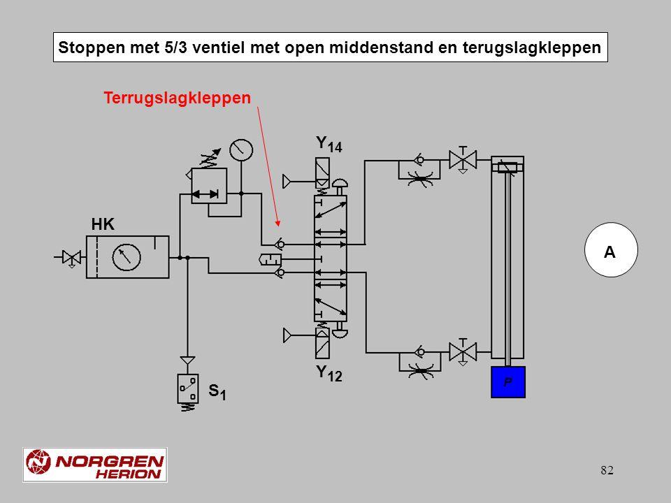 Stoppen met 5/3 ventiel met open middenstand en terugslagkleppen