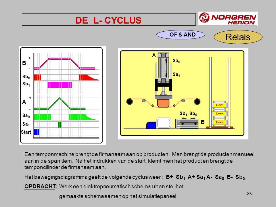 DE L- CYCLUS Relais OF & AND B A