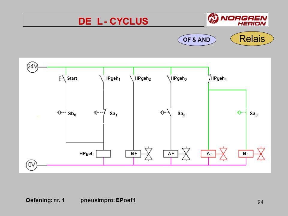 Oefening: nr. 1 pneusimpro: EPoef 1