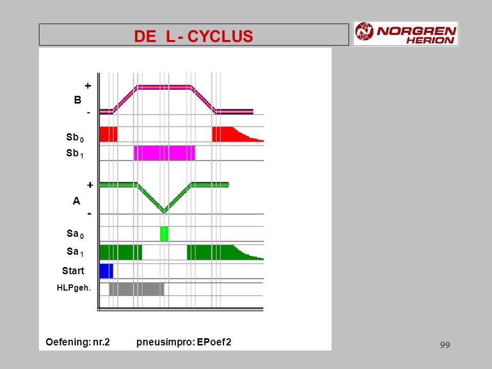 Oefening: nr.2 pneusimpro: EPoef 2
