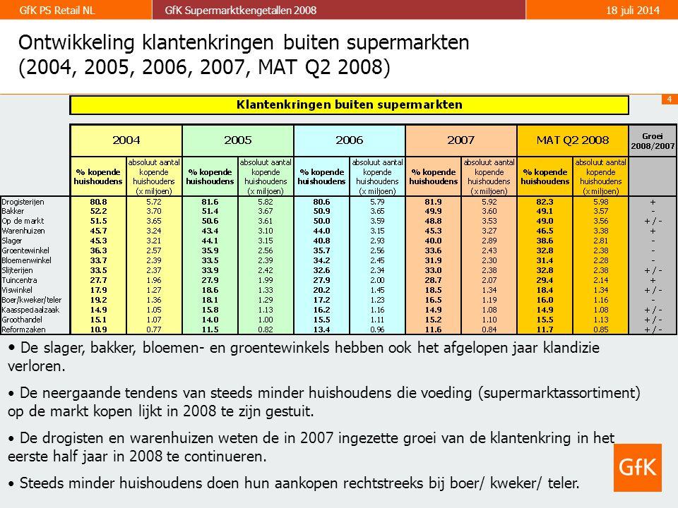 Ontwikkeling klantenkringen buiten supermarkten (2004, 2005, 2006, 2007, MAT Q2 2008)