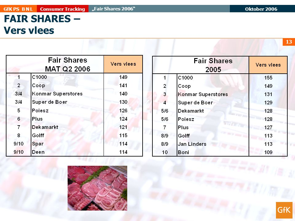 FAIR SHARES – Vers vlees