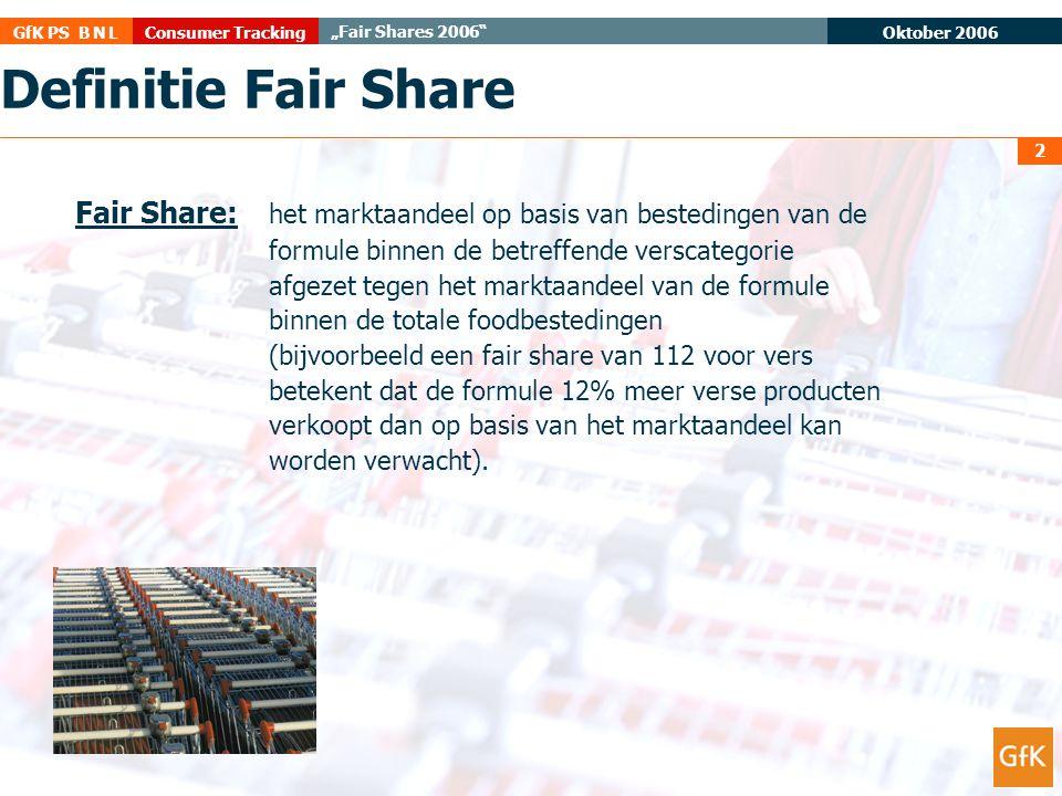 Definitie Fair Share