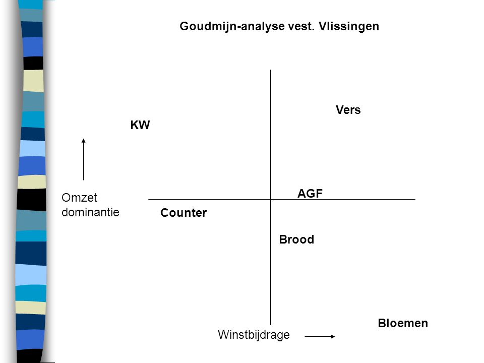 Omzet dominantie Winstbijdrage KW Vers AGF Brood Counter Bloemen Goudmijn-analyse vest. Vlissingen