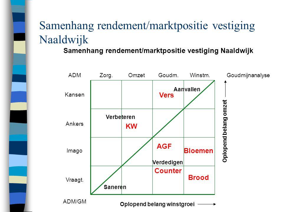 Samenhang rendement/marktpositie vestiging Naaldwijk
