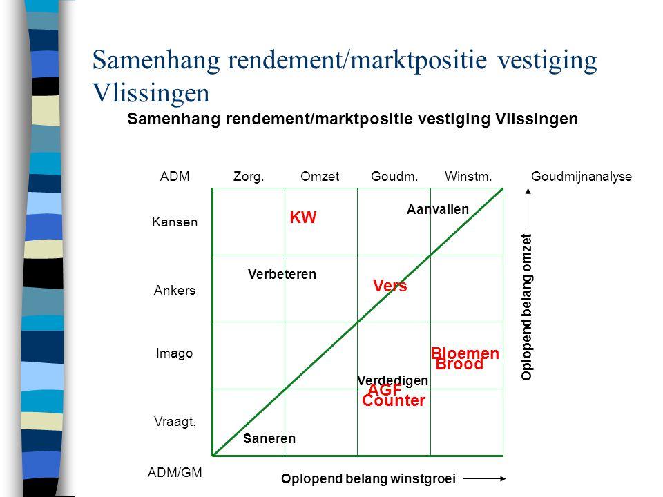 Samenhang rendement/marktpositie vestiging Vlissingen