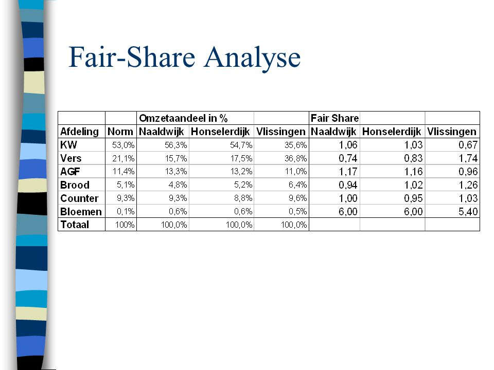 Fair-Share Analyse