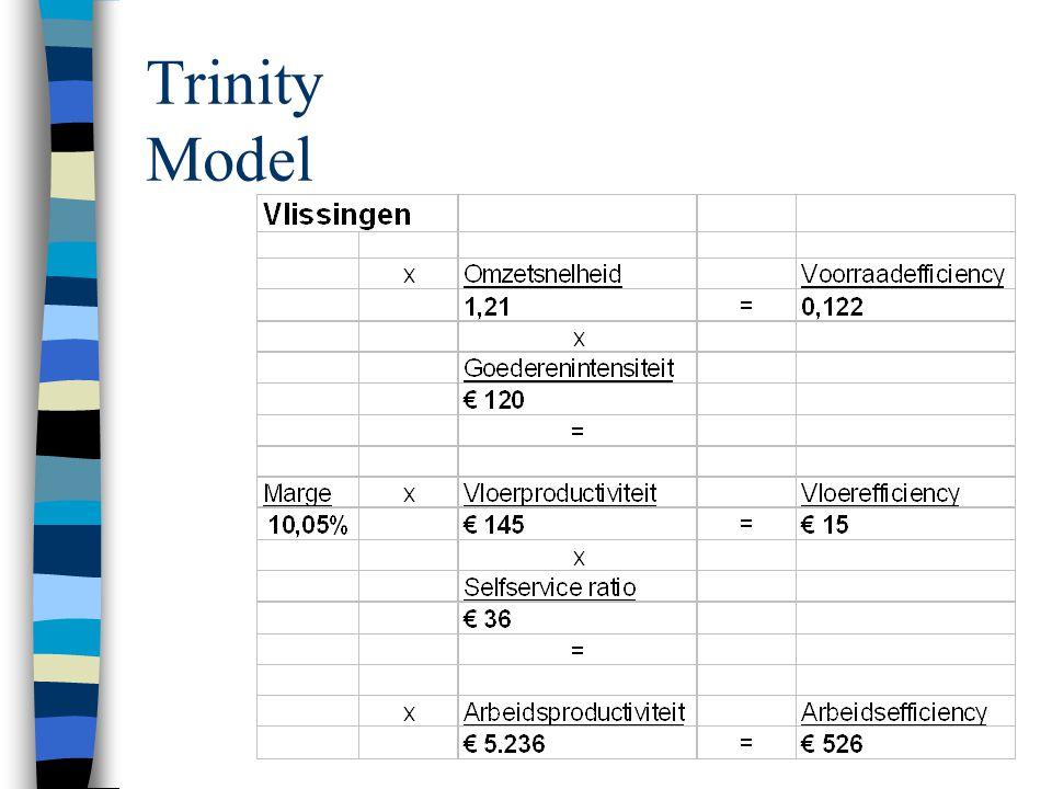 Trinity Model