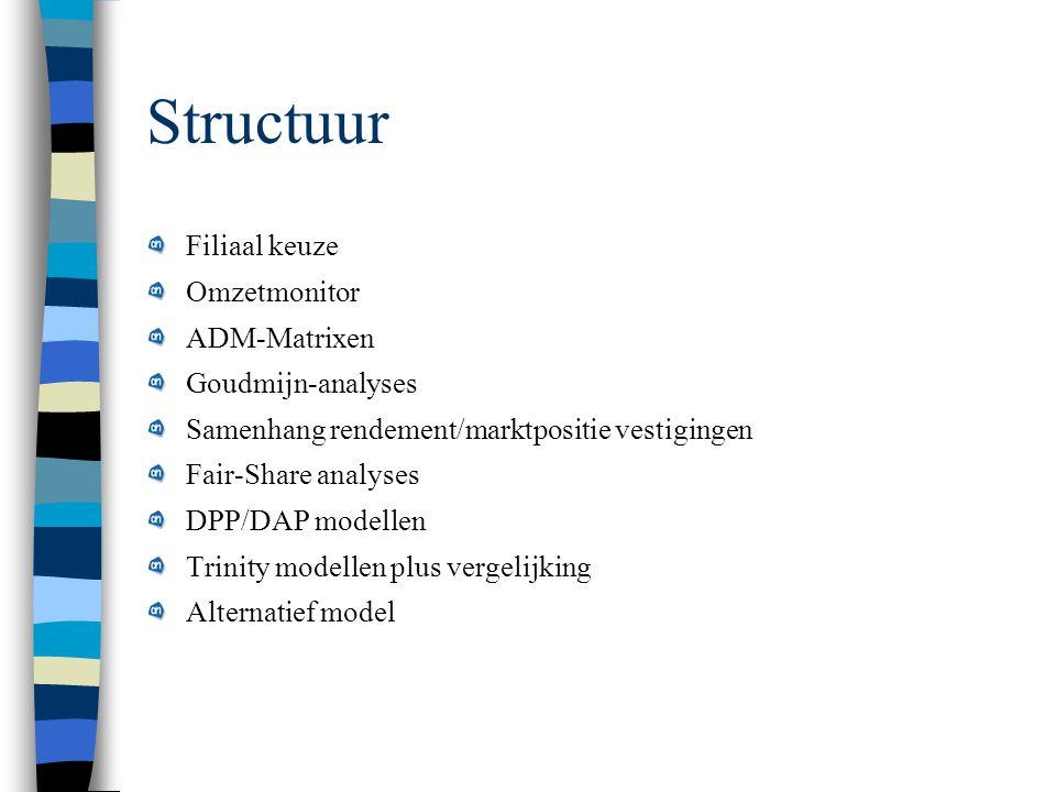 Structuur Filiaal keuze Omzetmonitor ADM-Matrixen Goudmijn-analyses