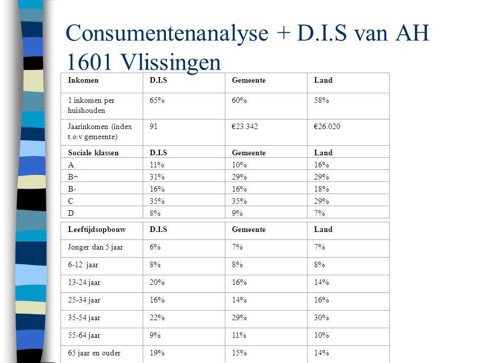 Consumentenanalyse + D.I.S van AH 1601 Vlissingen