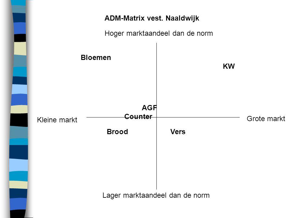 Hoger marktaandeel dan de norm