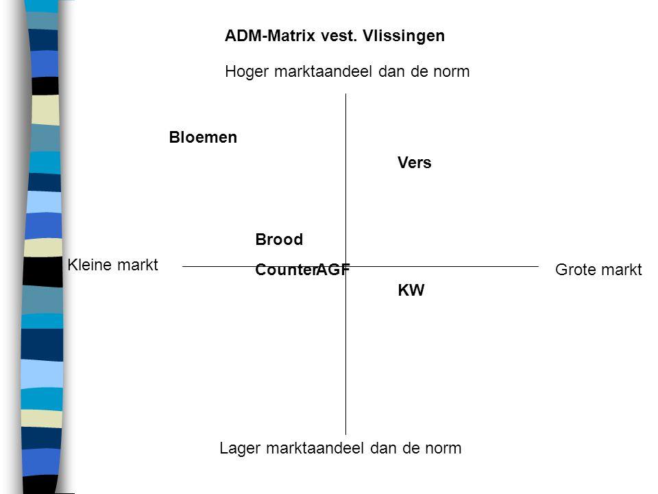 Kleine markt Hoger marktaandeel dan de norm. Lager marktaandeel dan de norm. Grote markt. KW. Vers.