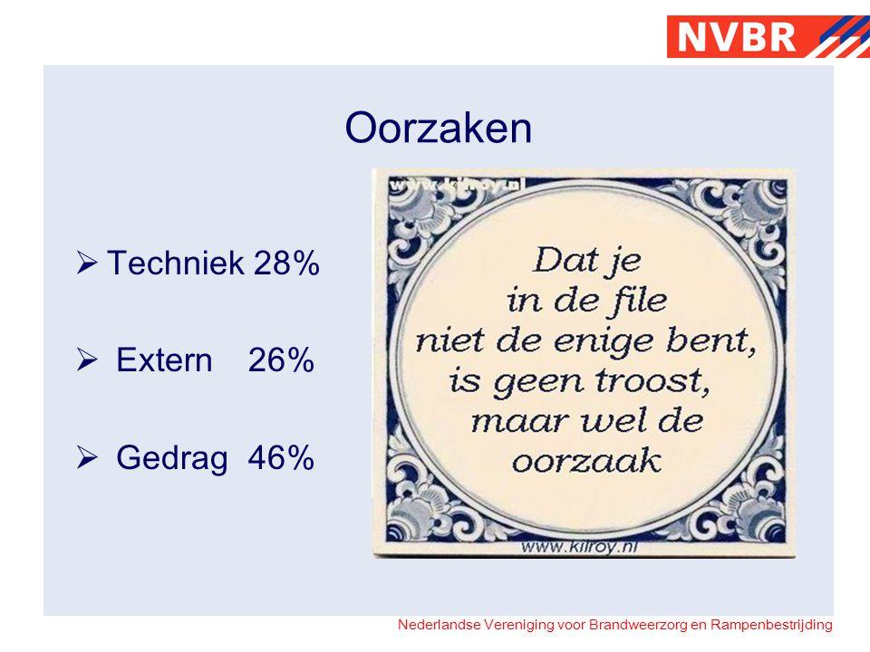 Oorzaken Techniek 28% Extern 26% Gedrag 46%