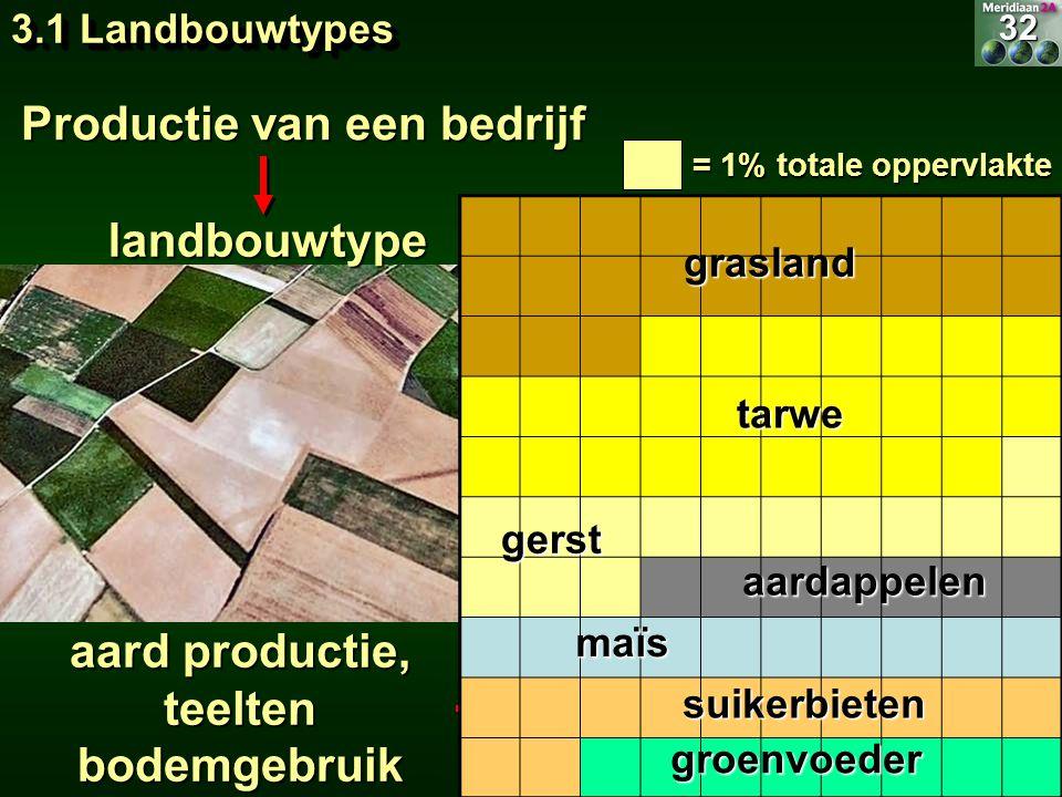 Productie van een bedrijf aard productie, teelten bodemgebruik