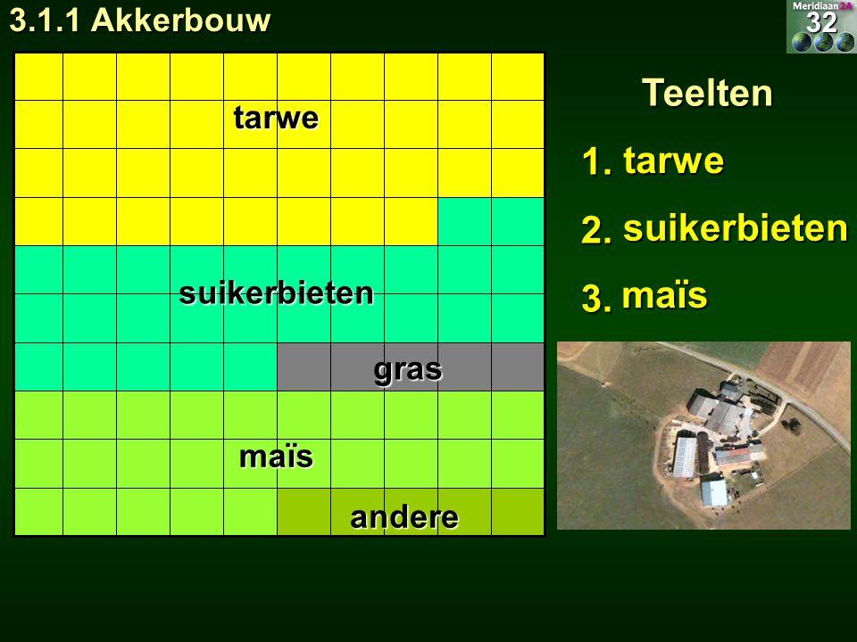 Teelten 1. 2. tarwe 3. suikerbieten maïs 3.1.1 Akkerbouw tarwe
