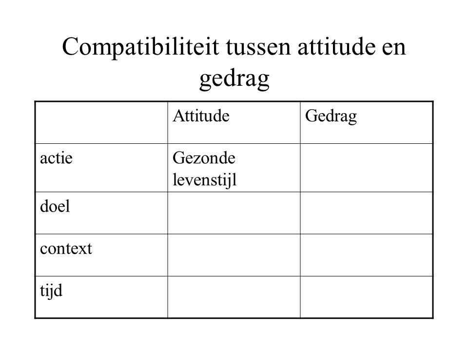 Compatibiliteit tussen attitude en gedrag