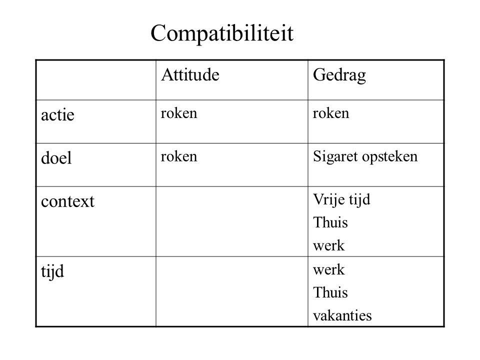 Compatibiliteit Attitude Gedrag actie doel context tijd roken