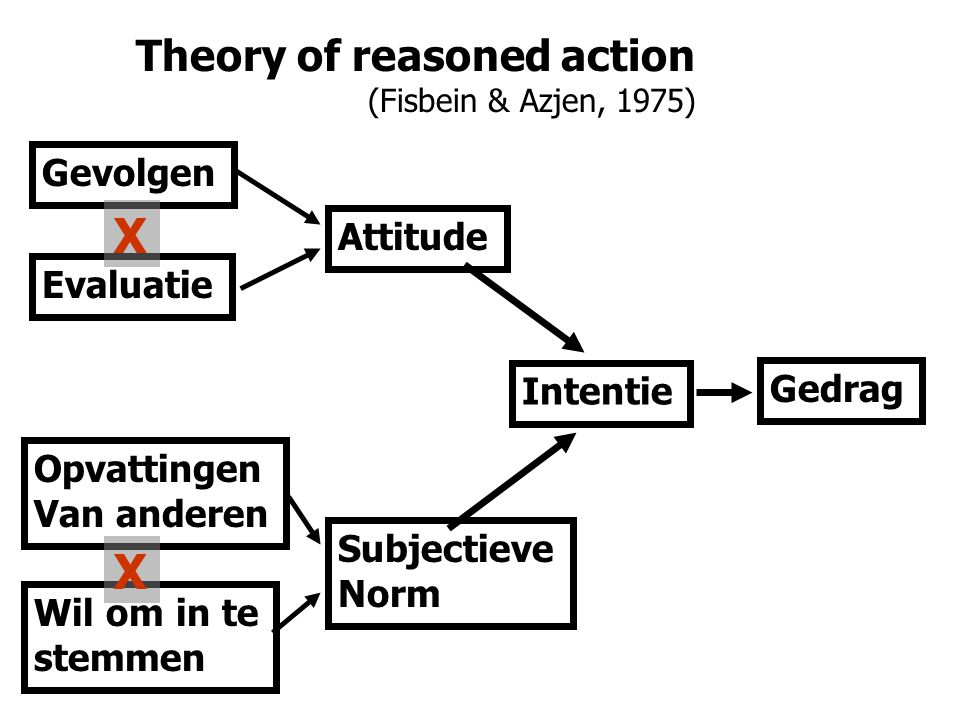 X X Theory of reasoned action Gevolgen Attitude Evaluatie Intentie
