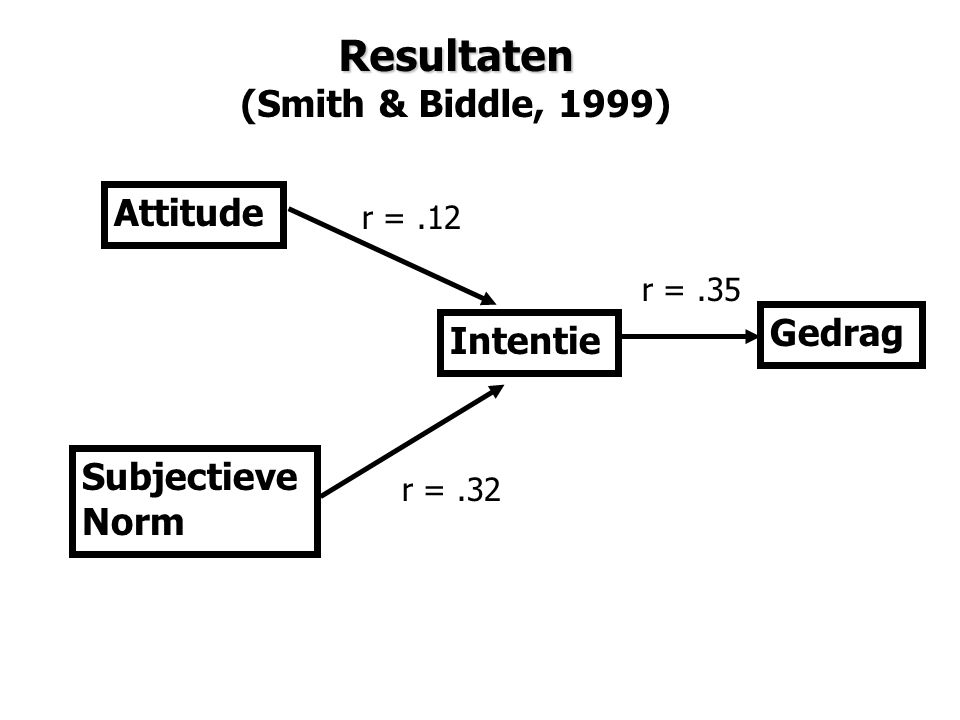 Resultaten (Smith & Biddle, 1999) Attitude Gedrag Intentie Subjectieve