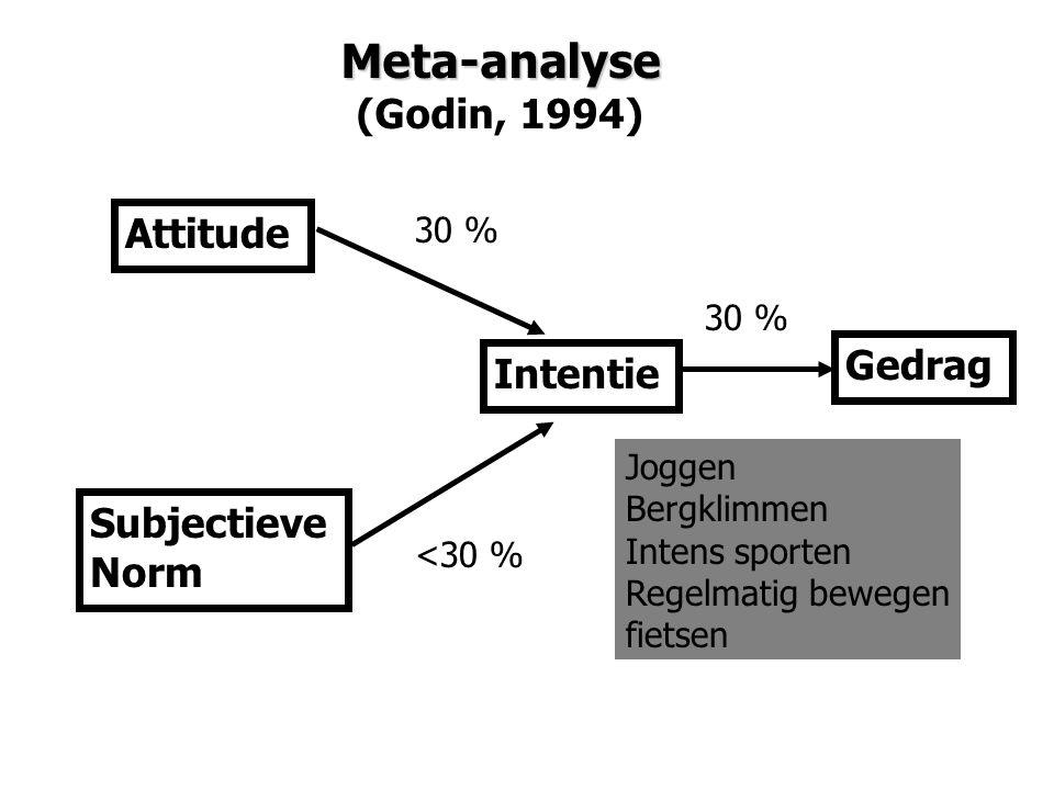 Meta-analyse (Godin, 1994) Attitude Gedrag Intentie Subjectieve Norm