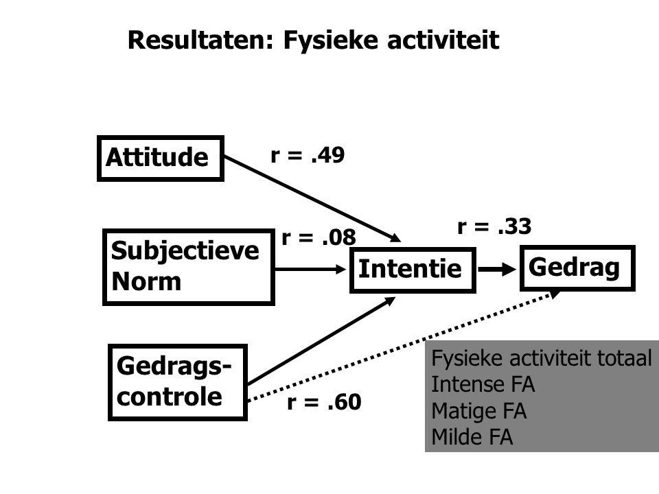 Resultaten: Fysieke activiteit