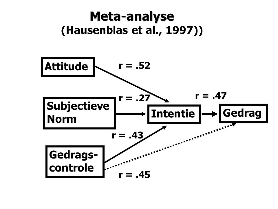 Meta-analyse (Hausenblas et al., 1997)) Attitude Subjectieve Norm