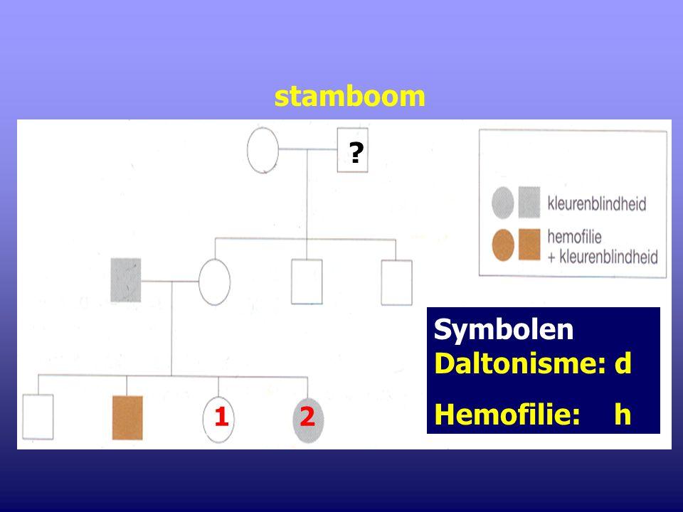 Symbolen Daltonisme: d Hemofilie: h