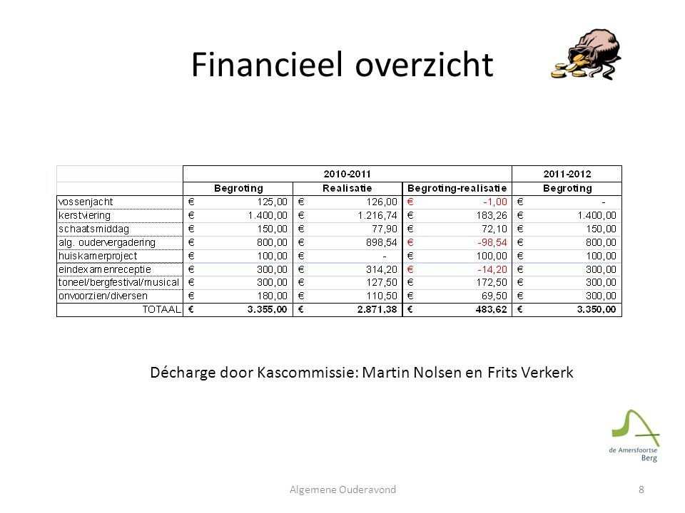 Financieel overzicht Décharge door Kascommissie: Martin Nolsen en Frits Verkerk Algemene Ouderavond