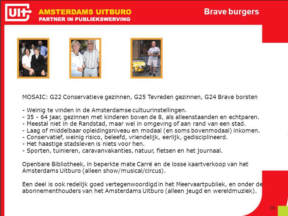 Brave burgers MOSAIC: G22 Conservatieve gezinnen, G25 Tevreden gezinnen, G24 Brave borsten.