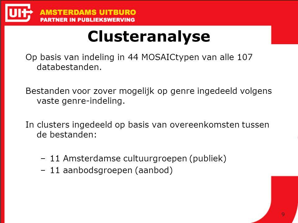 Clusteranalyse Op basis van indeling in 44 MOSAICtypen van alle 107 databestanden.