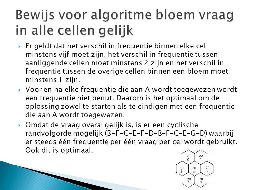 Bewijs voor algoritme bloem vraag in alle cellen gelijk