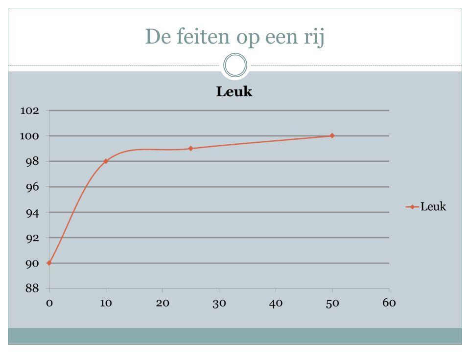 De feiten op een rij In deze grafiek ziet in de x as het aantal deelnemers aan het kamp, Afgezet tegen hoe leuk het is.