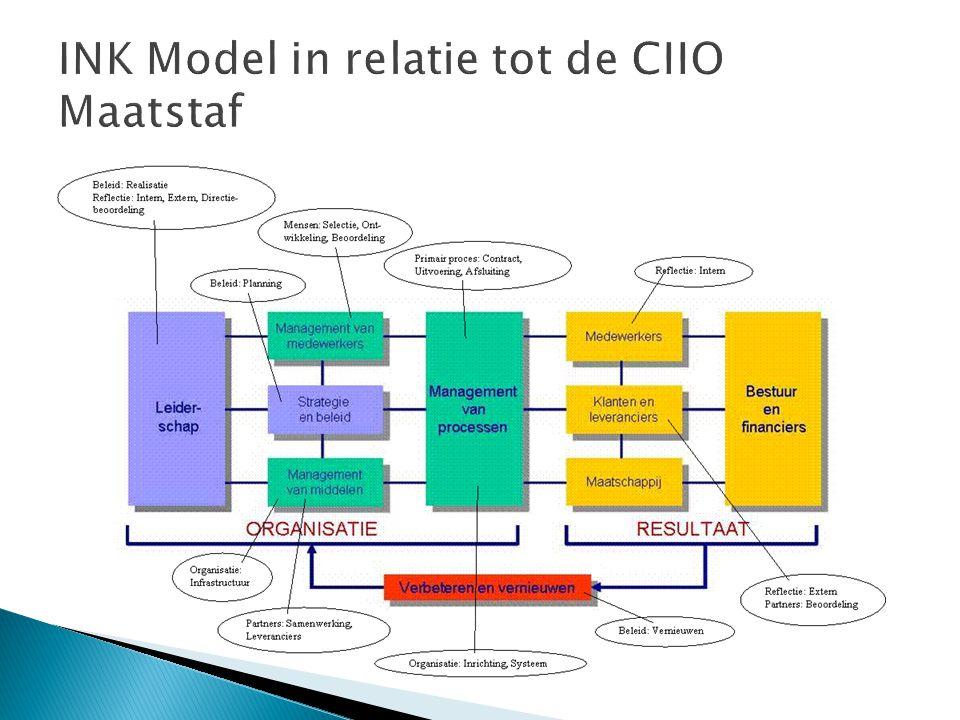 INK Model in relatie tot de CIIO Maatstaf