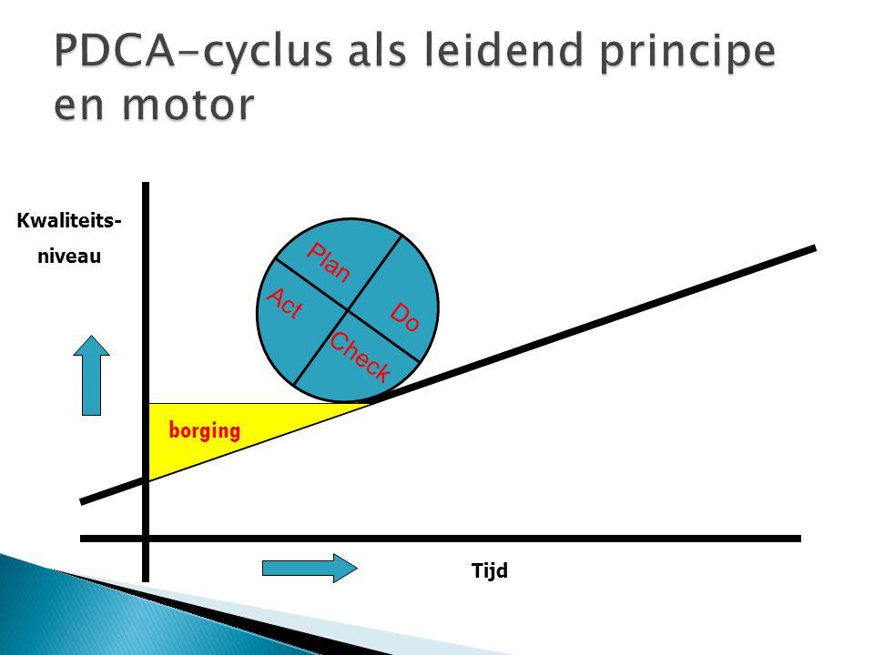 PDCA-cyclus als leidend principe en motor