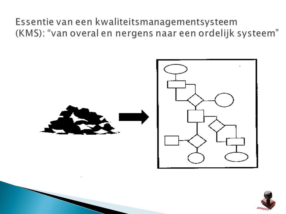Essentie van een kwaliteitsmanagementsysteem (KMS): van overal en nergens naar een ordelijk systeem