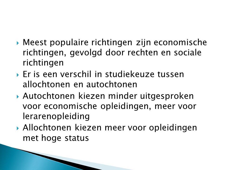 Meest populaire richtingen zijn economische richtingen, gevolgd door rechten en sociale richtingen