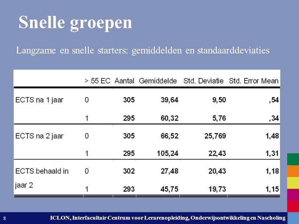 Snelle groepen Langzame en snelle starters: gemiddelden en standaarddeviaties