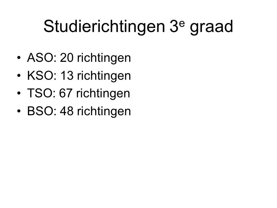 Studierichtingen 3e graad