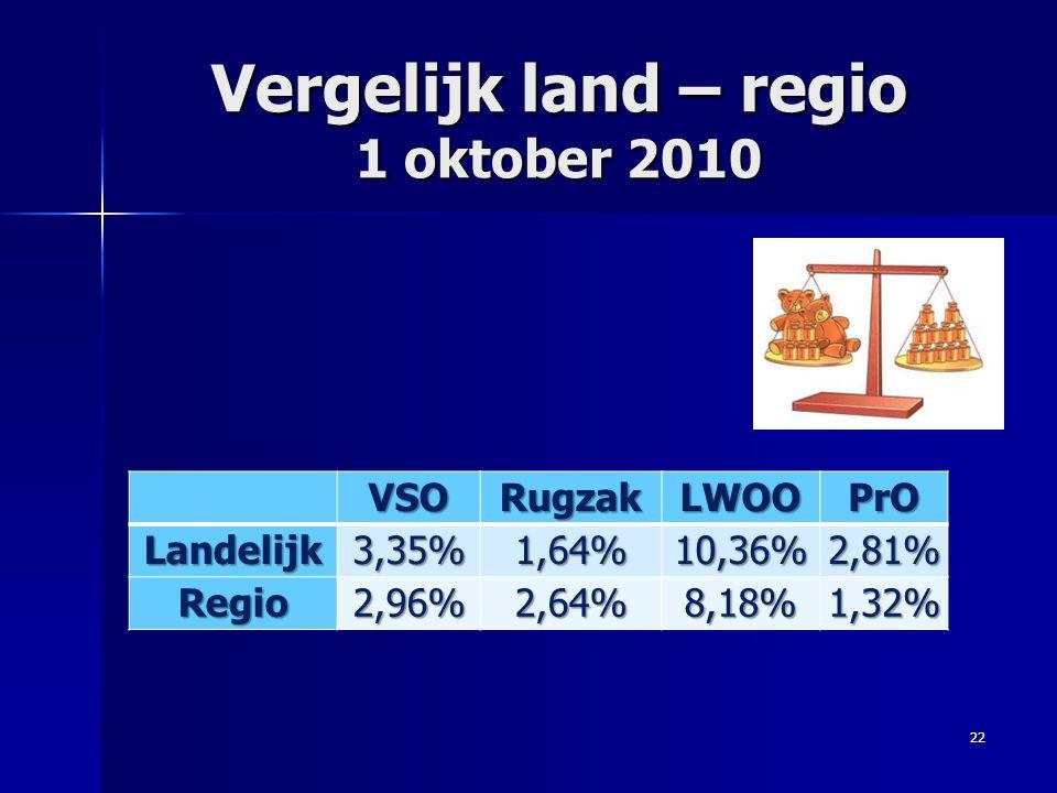Vergelijk land – regio 1 oktober 2010