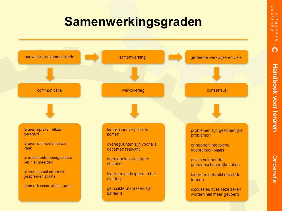 Samenwerkingsgraden Handboek voor leraren Onderwijs 10