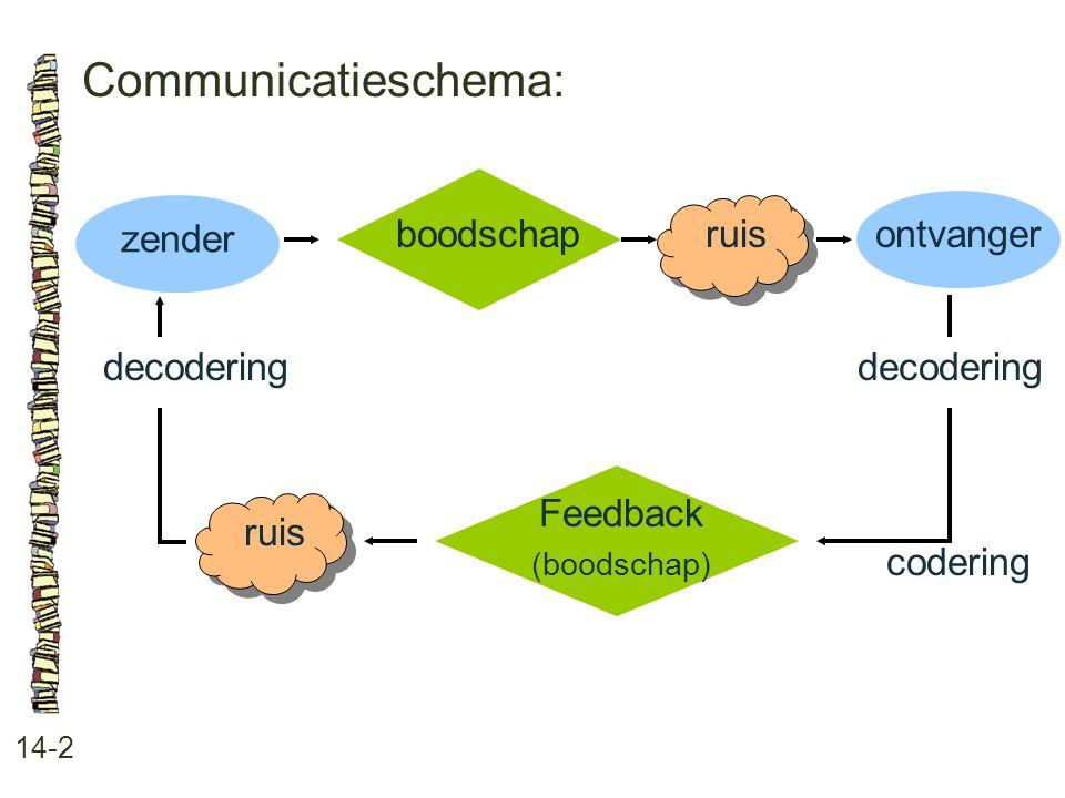 Communicatieschema: boodschap zender ruis ontvanger decodering