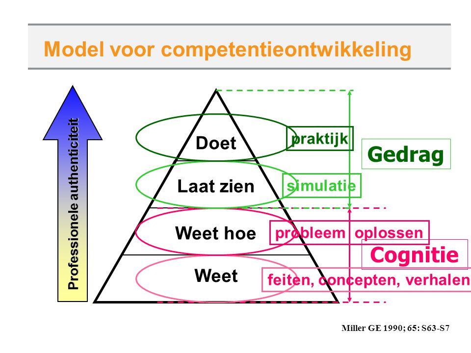 Model voor competentieontwikkeling