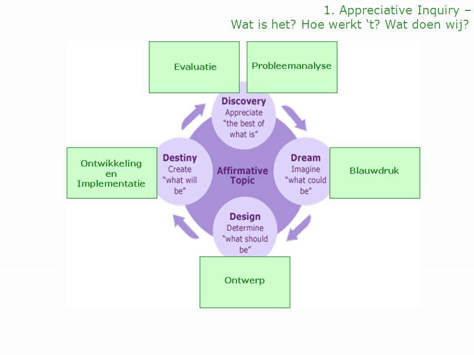 1. Appreciative Inquiry –